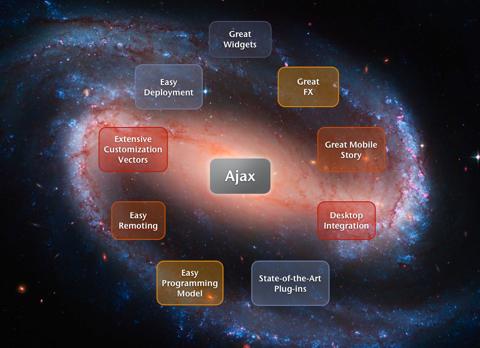 Ajax Universe