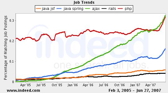 jobgraph-javajsf-javaspring-ajax-rails-php.png