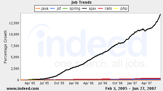 jobgraph-relative-java-jsf-spring-ajax-rails-php.png