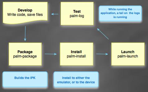 palmworkflow